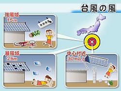 台風に伴う風の影響